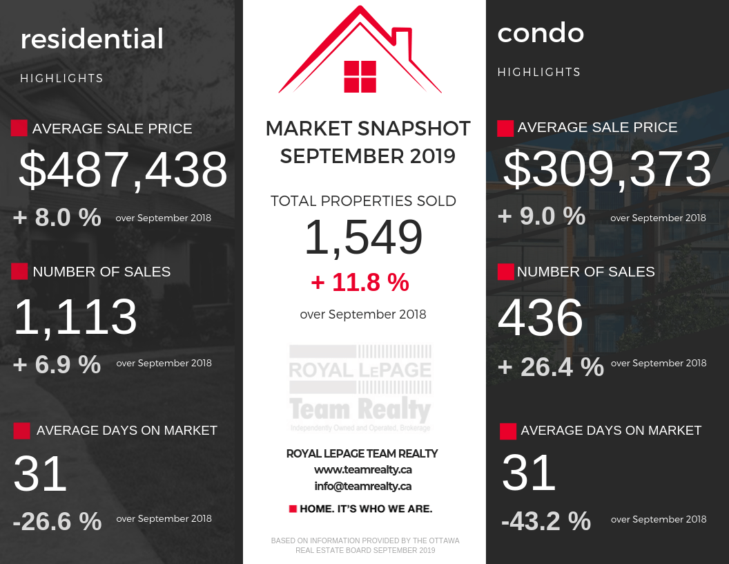 Ottawa Real Estate September 2019